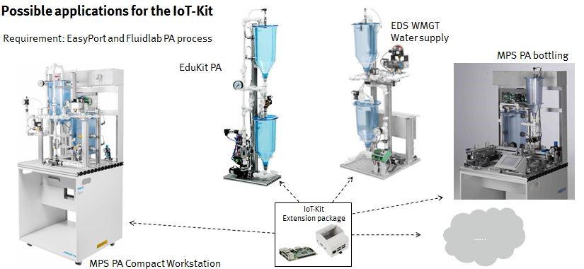 IoT-Kit Erweiterungspaket - Anwendungsmöglichkeiten