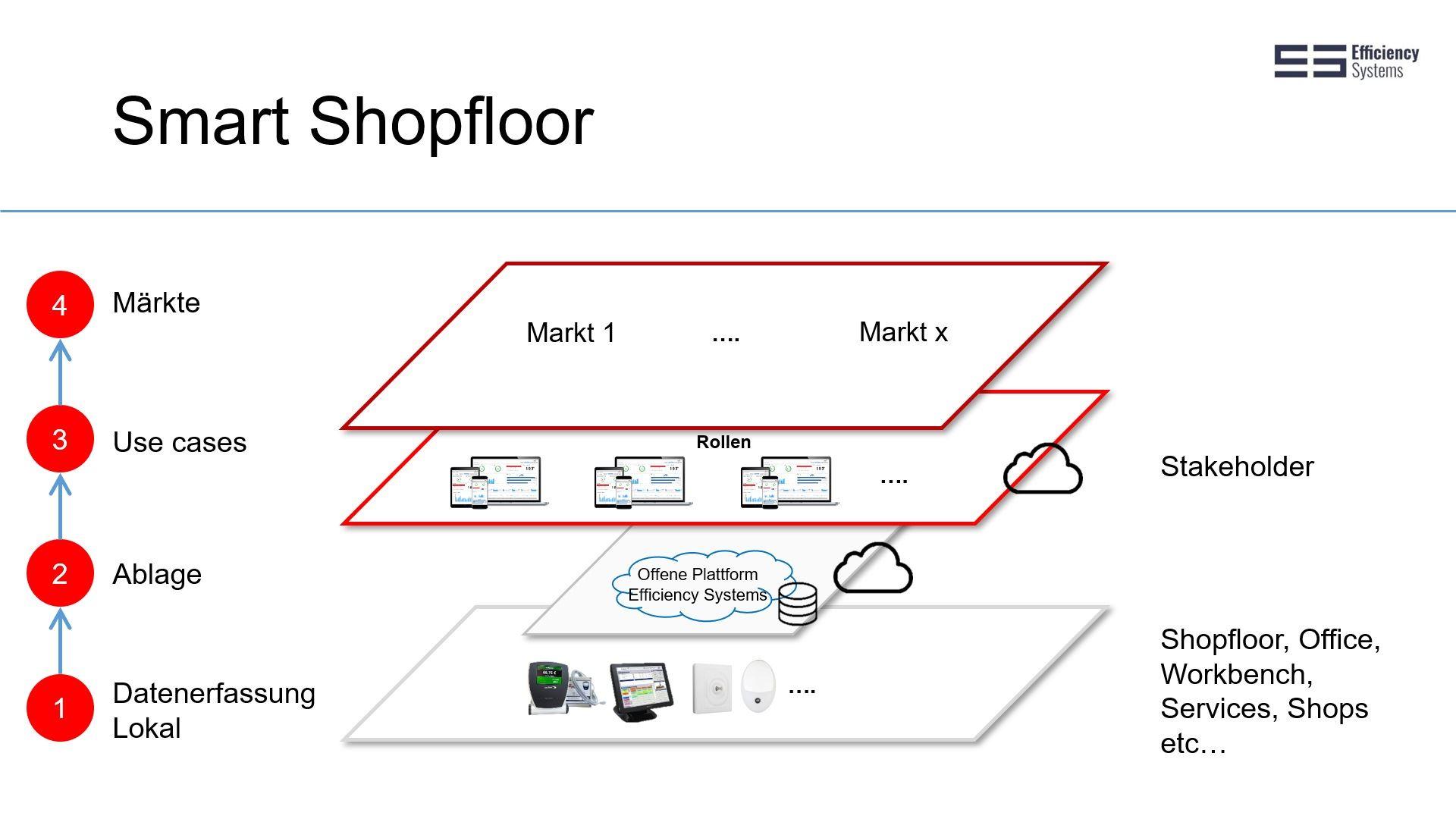 Smart Shopfloor