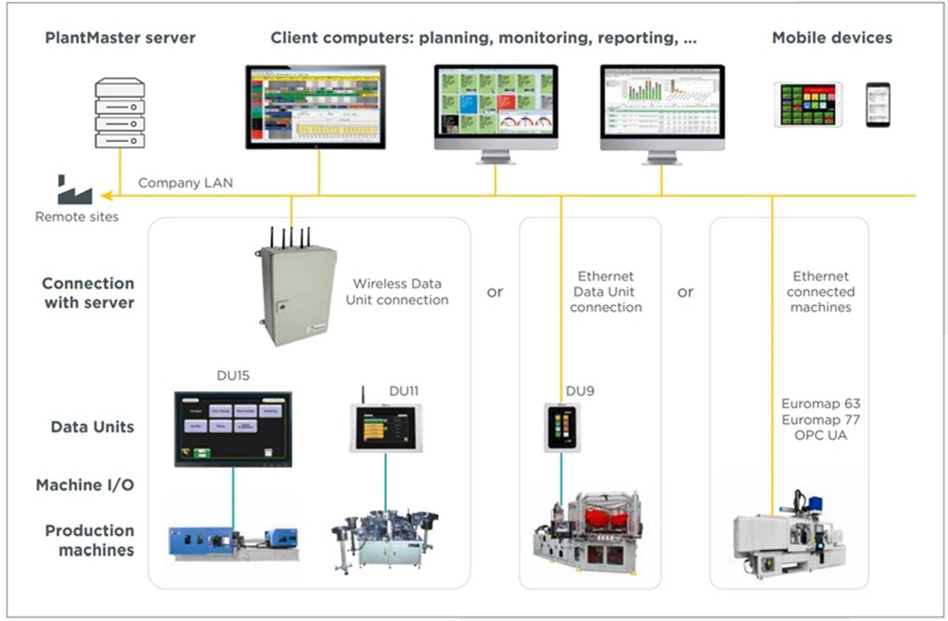 IoT and Machine Networking
