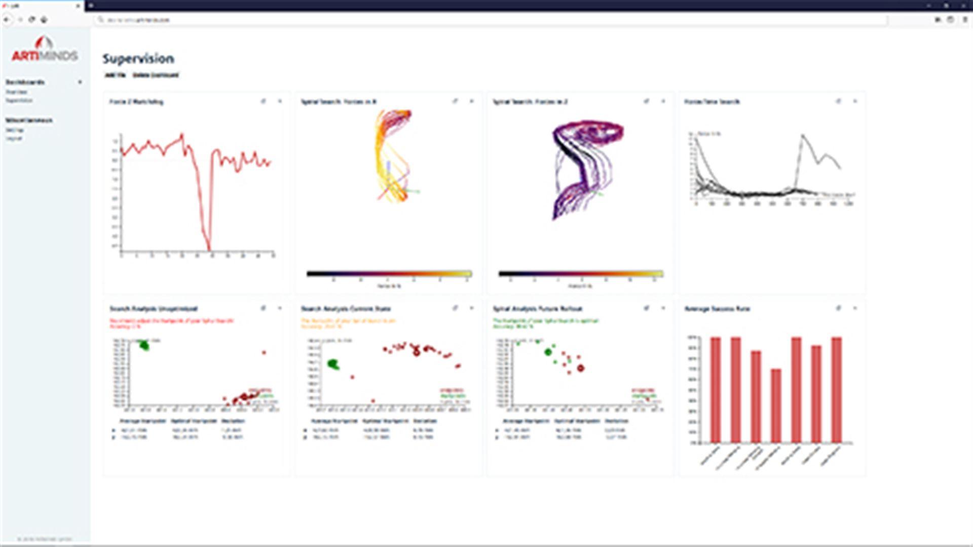 ArtiMinds Learning & Analytics for Robots (LAR)