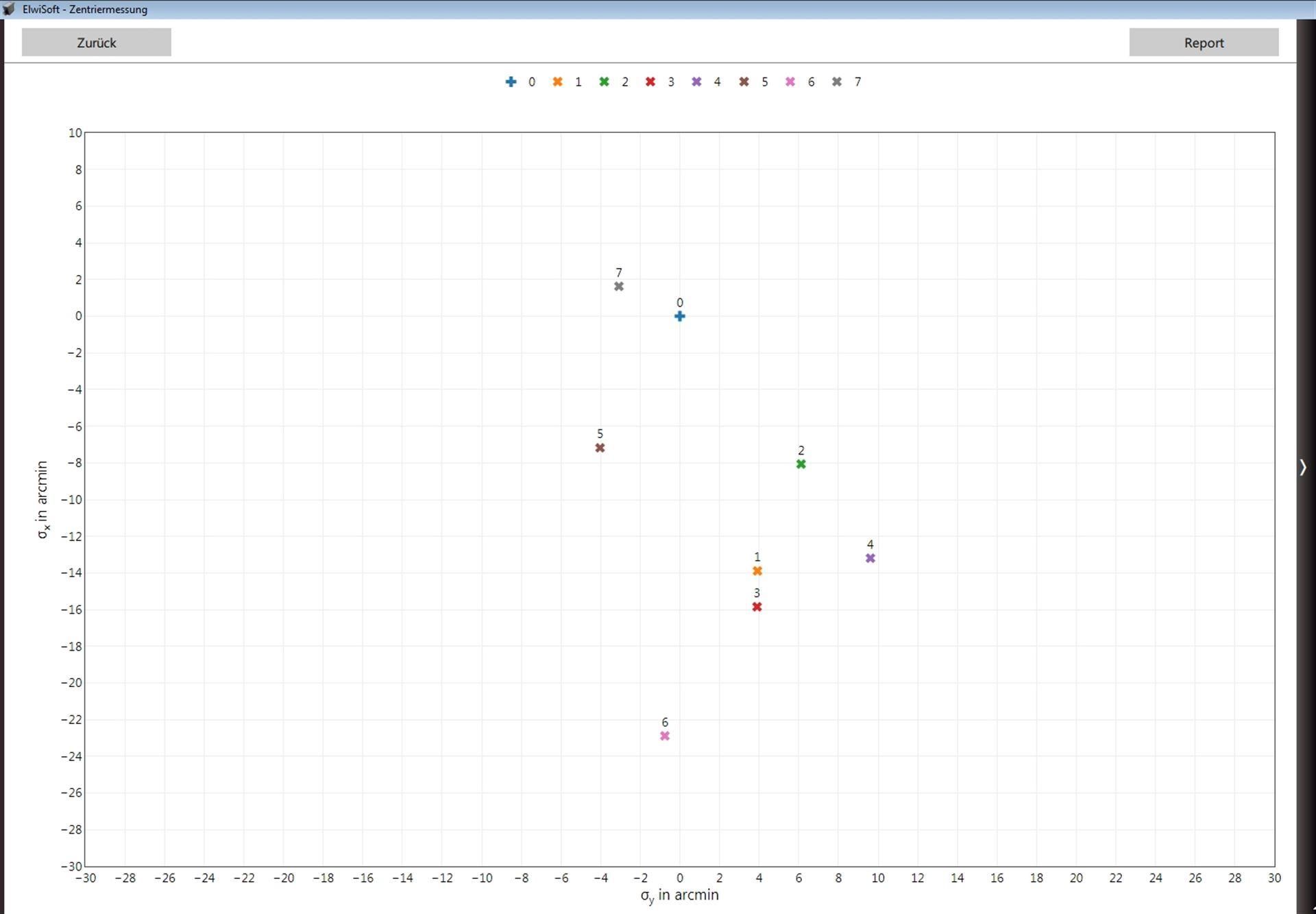 Ergebnis von 7 Oberflächen in Bezug auf die mechanische Referenz (0)