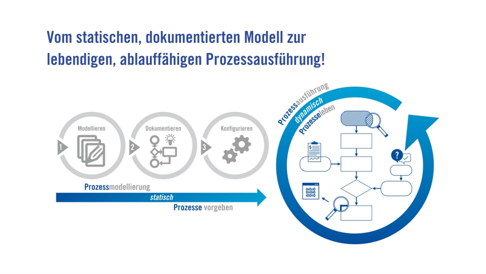 IMS PREMIUM Prozessausführung BPM