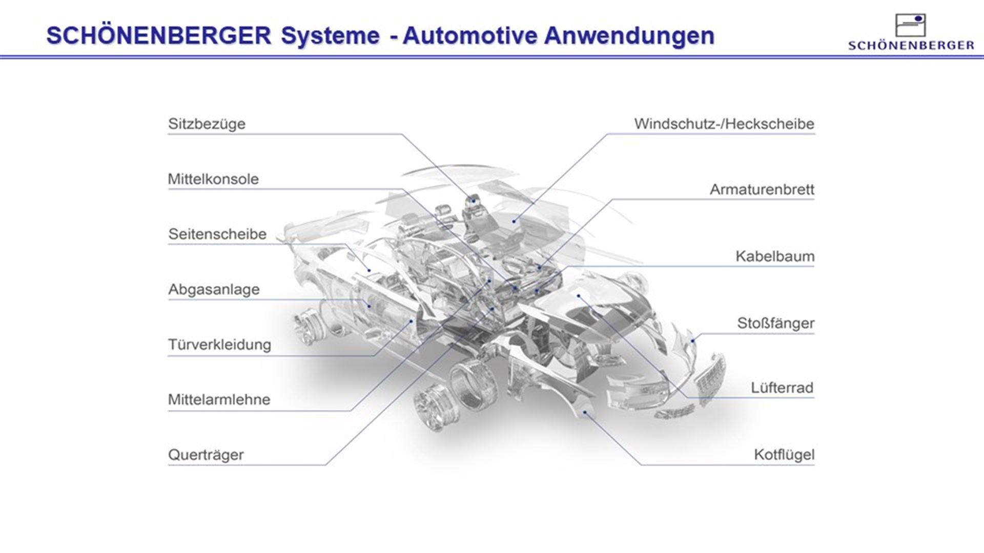 Nutzen Sie unsere Erfahrung im Teiletransport in der Automotive Industrie