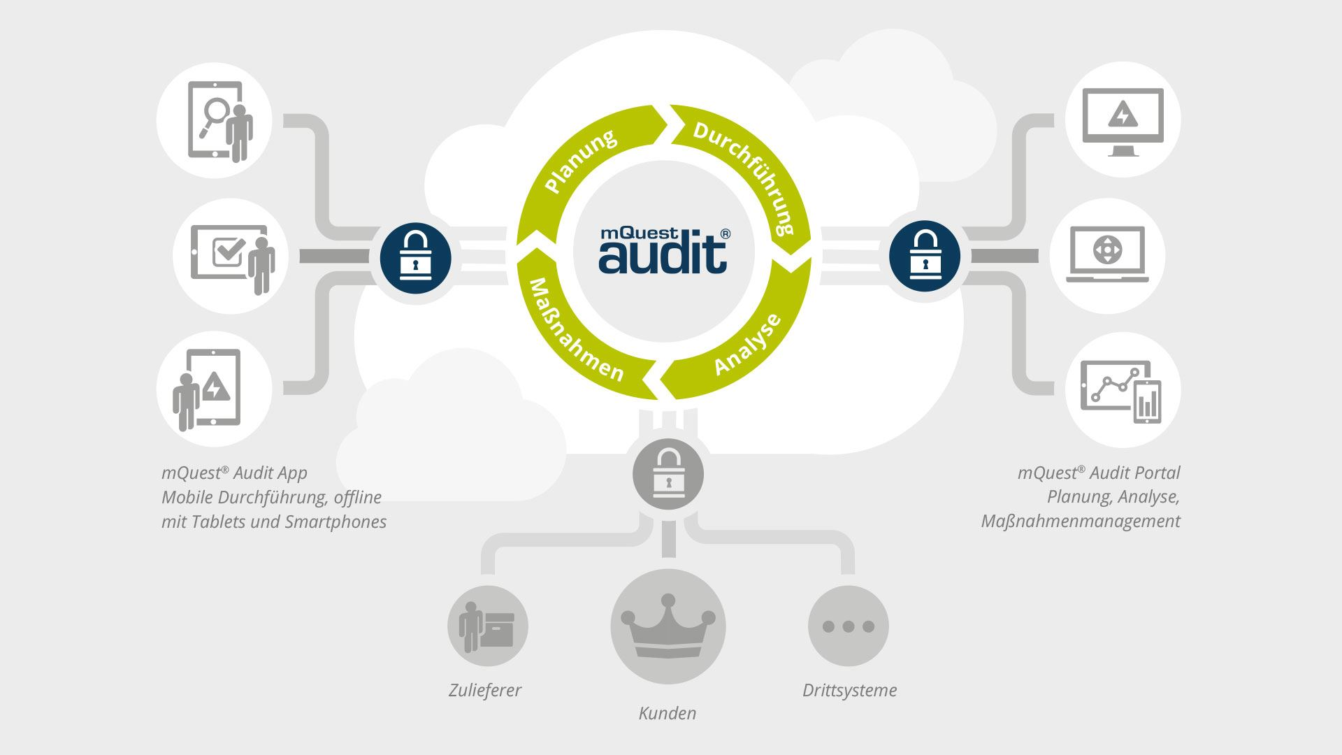 mQuest® Audit Infografik