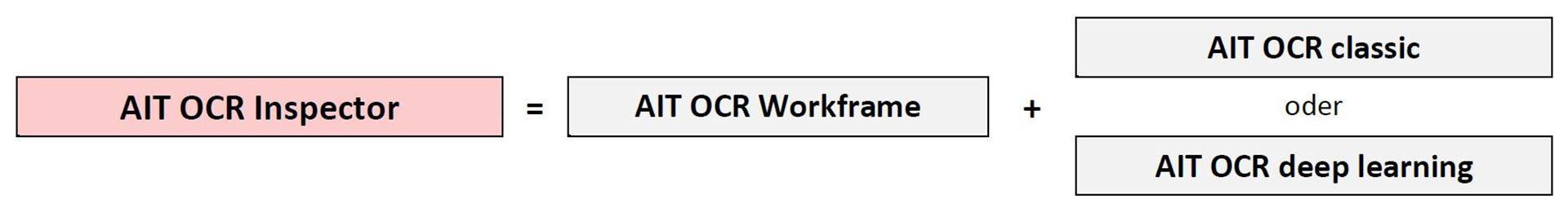 AIT OCR Inspector = AIT OCR Workframe + AIT OCR classic oder AIT OCR deep learning